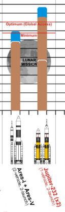 Fusées Jupiter contre Ares, l'architecture alternative 'DIRECT' - Page 5 Jupite11