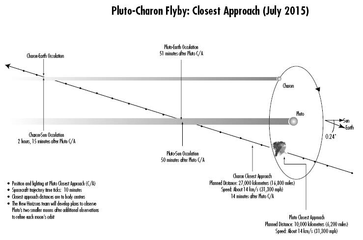 Nouveau satellite naturel orbitant Pluton Pluto_10