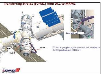Reorganisation segment russe en prévision de l'arrivée du MLM Strela10