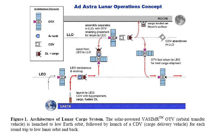 VASIMR - Le moteur plasmique  - Page 5 Trasfe10