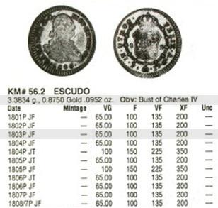 1 Escudo de Carlos IIII (Popayán, 1803) Pa_sub10