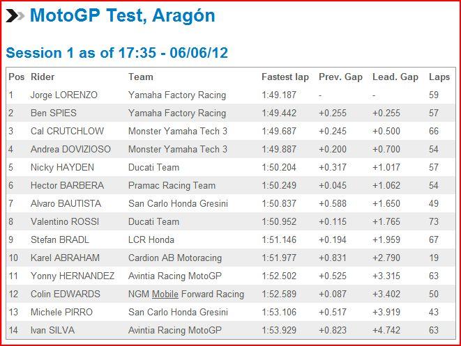 MotoGP Test Aragon Testar10