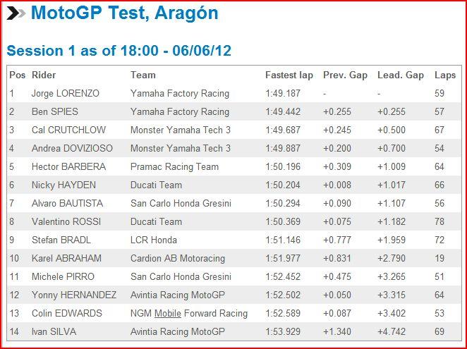 MotoGP Test Aragon Testar11