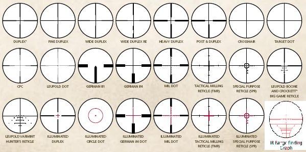 Calculer les distances avec une lunette mil dot + recherche marque de la lunette Raticu10