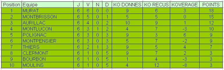 Classement du troisième Championnat du B.A. Classe11