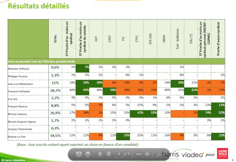Analyse du vote du 1er tour selon la proxinité syndicale A210