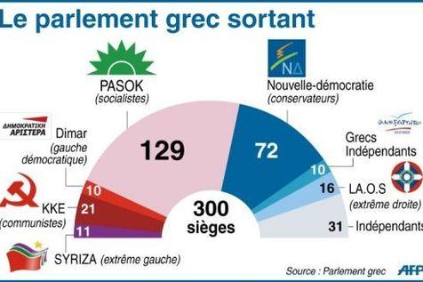 Grèce: élections anticipées... le 6 mai ! A610