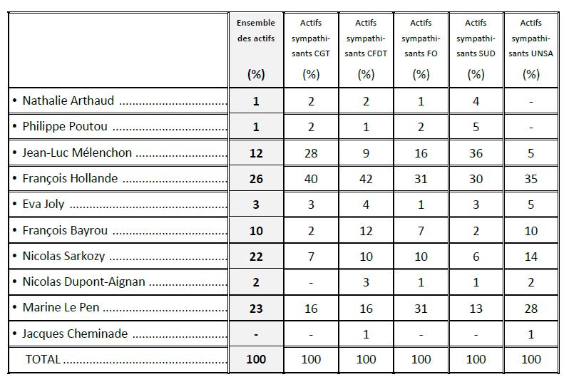 Analyse du vote du 1er tour selon la proxinité syndicale Captur11