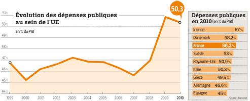 La France, numéro trois de la dépense publique en Europe Depens10
