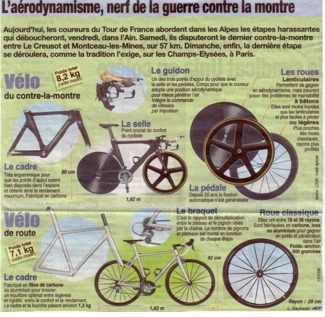 Clm aerodynamisme.......... Le_vel10