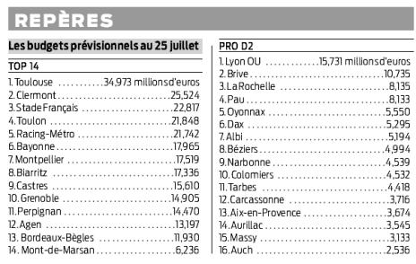 Les budgets des clubs 2012 - 2013 . Rmoi710