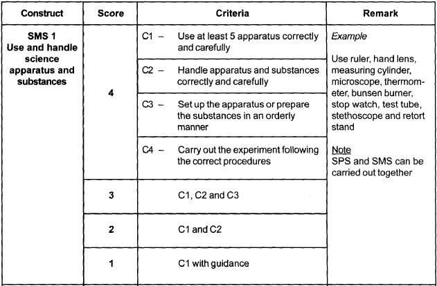 Science Manipulative Skills (SMS) Sms1_u10
