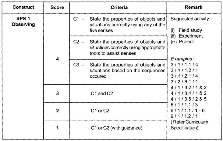 Science Process Skills (SPS) Sps1_o10
