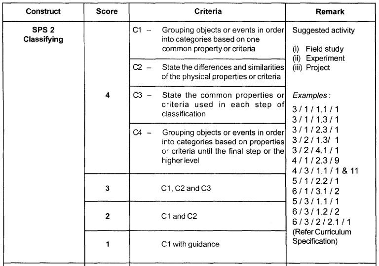 Science Process Skills (SPS) Sps2_c10