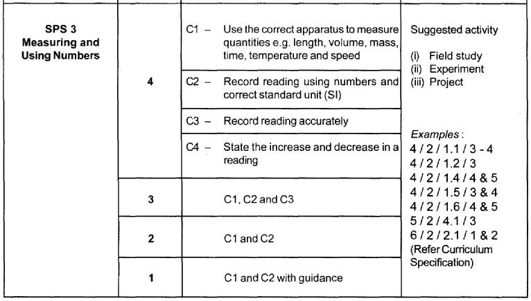 Science Process Skills (SPS) Sps3_m10
