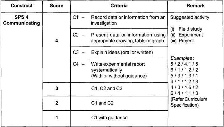 Science Process Skills (SPS) Sps4_c10