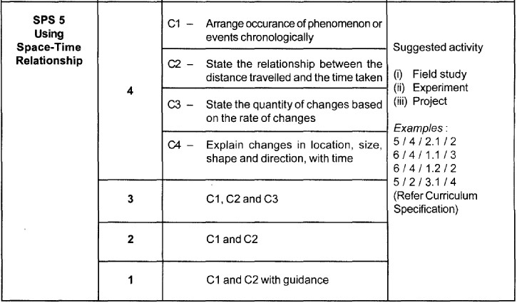 Science Process Skills (SPS) Sps5_t10