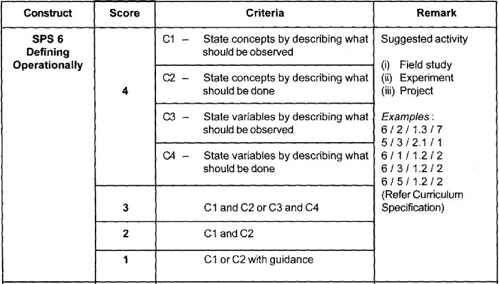 Science Process Skills (SPS) Sps6_d10
