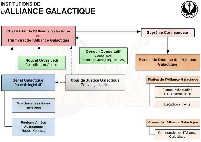 Nouvelle Alliance Galactique Organi10
