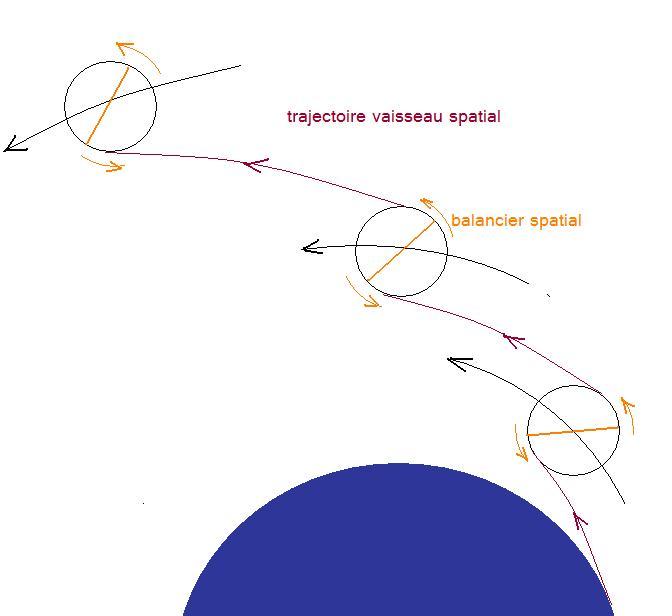 Catapulte / Star-tram  / Sky-hook  / Balancier / Launchloop Balanc10
