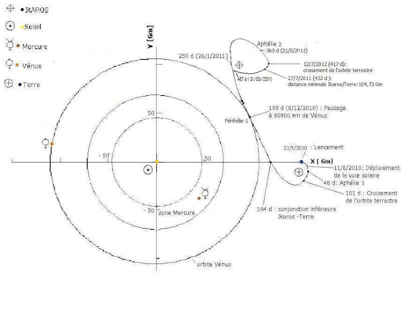 La voile solaire IKAROS - Page 30 Trajec12
