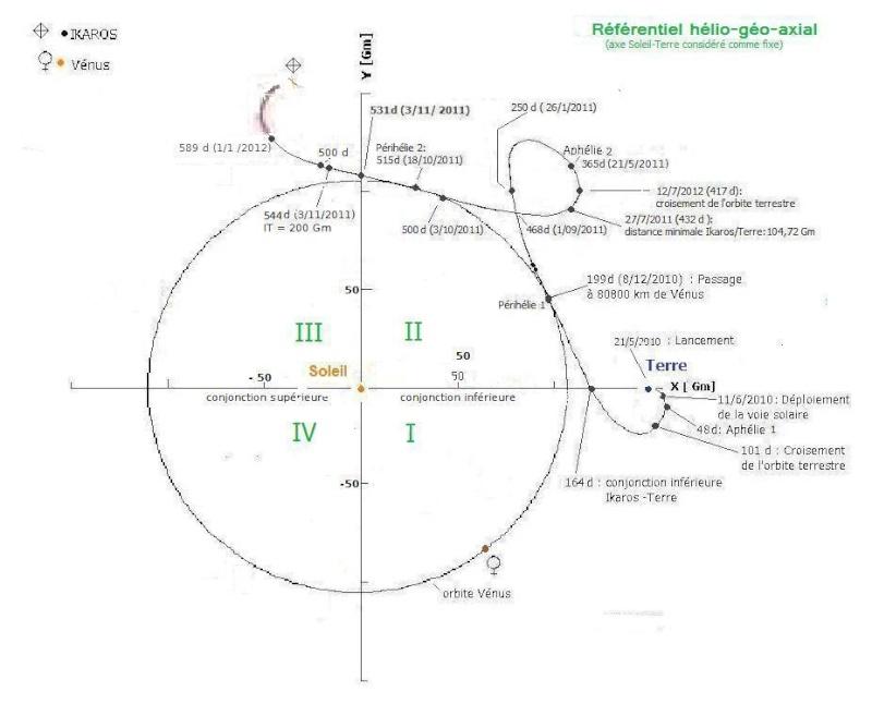 La voile solaire IKAROS - Page 31 Trajec18