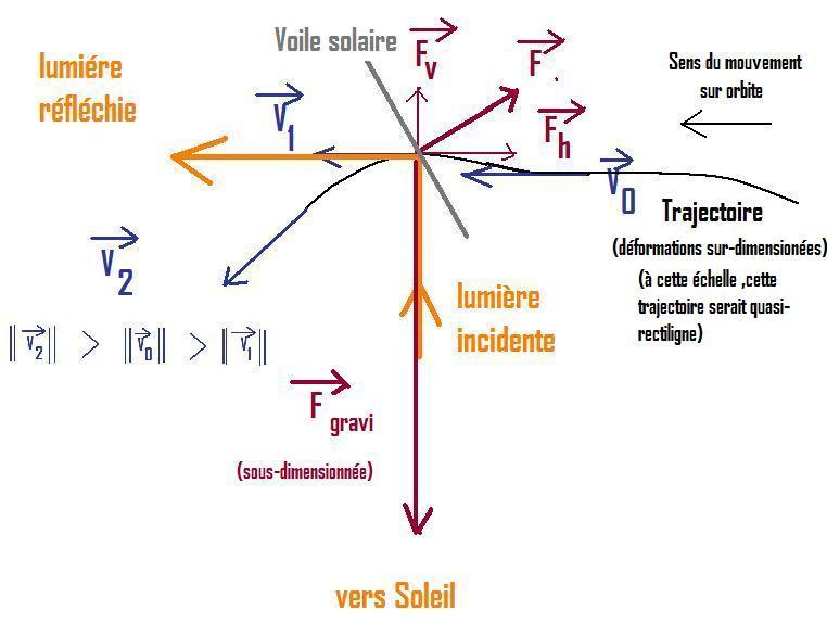 voilier solaire - Voiliers photoniques - Page 4 Voile_13