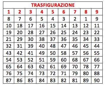 GChiaramida:nuovi orizzonti con la scoperta della ''TRASFIGURAZIONE'' Trasig10