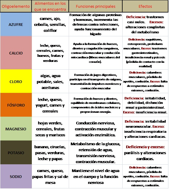 Oligoelementos o elementos biógenos Macrom10