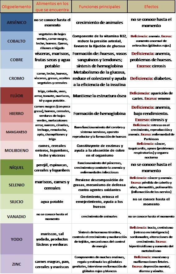 Oligoelementos o elementos biógenos Microe10