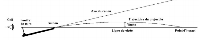 Angles et distances de tir - Page 2 Sans_t12