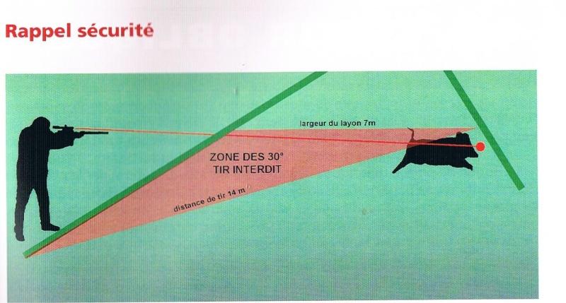 Angle des 30 degrés : Véritable application ? 00450