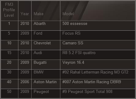 TORA 2011 Forza 4 Stock/Spec Series Fm3_pr10