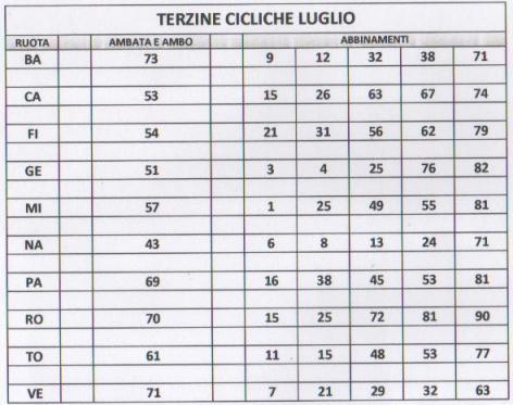 LE TERZINE CICLICHE DI LUGLIO...AMBO SECCO: 6-24 A NAPOLI Immagi52