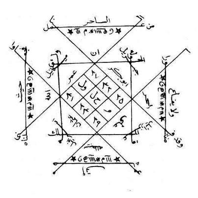 Islam, Soufisme, croyances et pratiques magiques... Legran10
