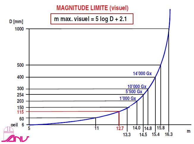 """""""Comète"""" hyperbolique : C/2010 X1 (Elenin) - Page 6 Graphm10"""