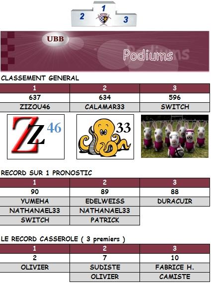 PRONOS 2012/2013 (J10) AVIRON BAYONNAIS  -  UBB - Page 4 Podium21