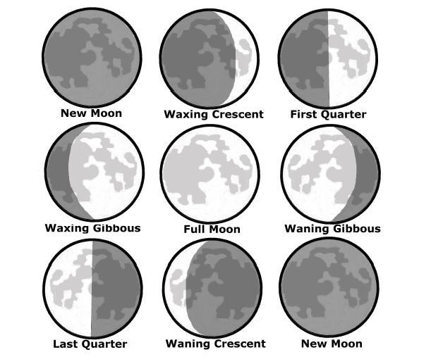 Moon Phase Chart Moonph10