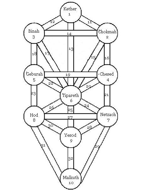 Qabbalistic Tree of Life Tol10