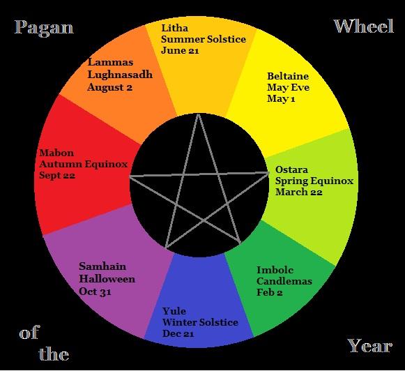 Wheel of the Year Wheel10