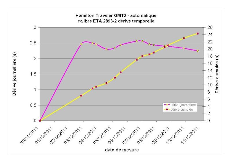 Hamilton  Jazzmaster Traveler GMT 2 ETA2893-2 Pracis12