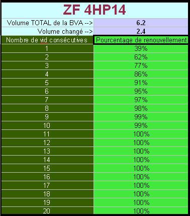 Vidange BVA ZF 4HP14 Hp1410