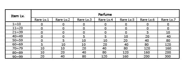 Quantité de parfums nécessaire Parfum10