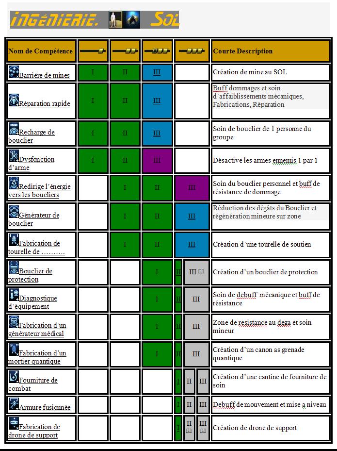 Les compétences d'officier de passerelle Tab_in10