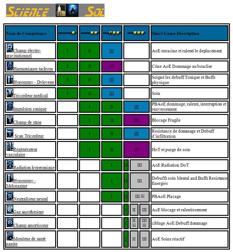 Les compétences d'officier de passerelle Tab_sc10