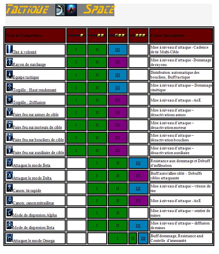Les compétences d'officier de passerelle Tab_ta11