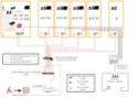 Demande d'avis sur matériel VDI  Projet10