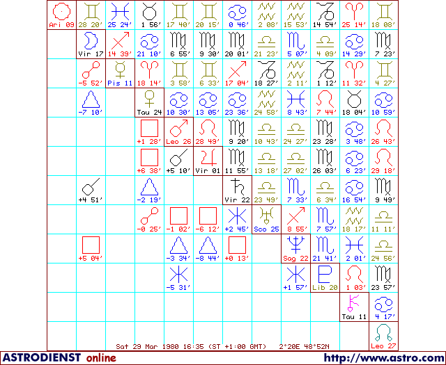 Aide Mi-point Astro_10