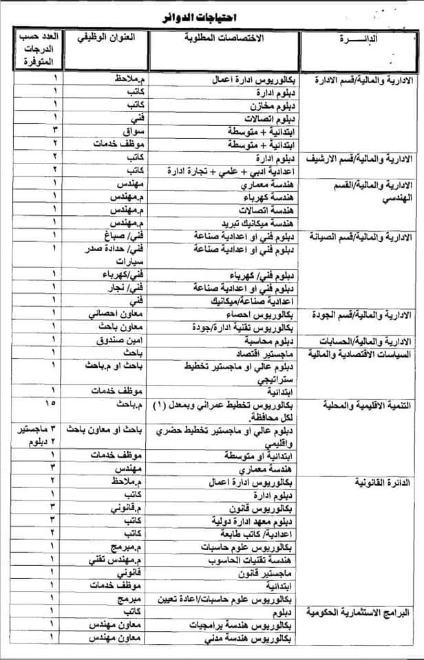 عاجل درجات وظيفية في وزارة التخطيط في بغداد والمحافظات 2020  011