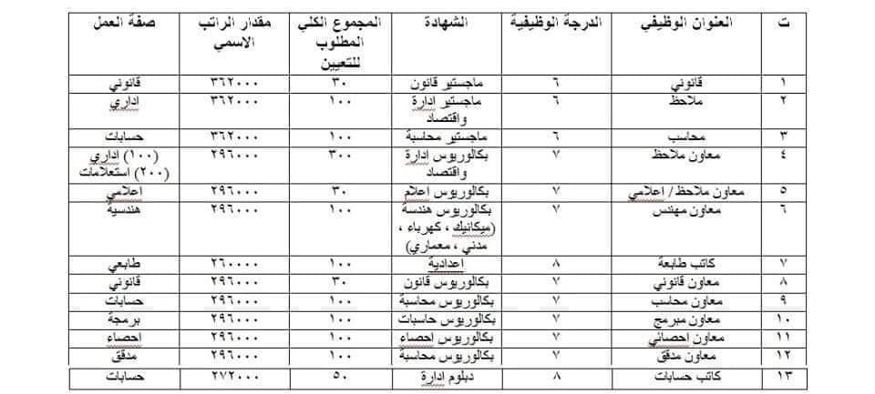 استمارة التعيينات في دائرة صحة بغداد / الكرخ لمحافظة بغداد 2020  01112
